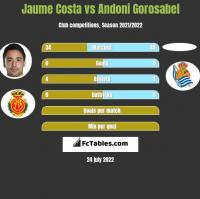 Jaume Costa vs Andoni Gorosabel h2h player stats