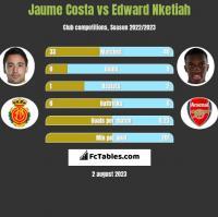 Jaume Costa vs Edward Nketiah h2h player stats