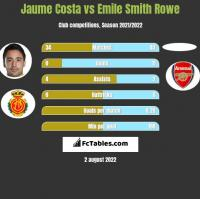 Jaume Costa vs Emile Smith Rowe h2h player stats