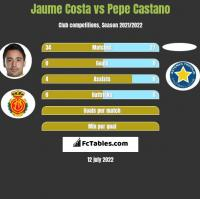 Jaume Costa vs Pepe Castano h2h player stats