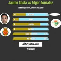 Jaume Costa vs Edgar Gonzalez h2h player stats