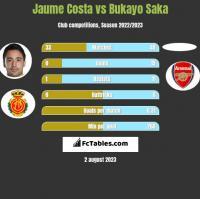 Jaume Costa vs Bukayo Saka h2h player stats