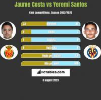 Jaume Costa vs Yeremi Santos h2h player stats