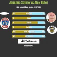 Jaushua Sotirio vs Alex Rufer h2h player stats