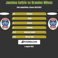 Jaushua Sotirio vs Brandon Wilson h2h player stats