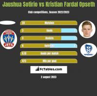 Jaushua Sotirio vs Kristian Fardal Opseth h2h player stats