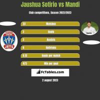 Jaushua Sotirio vs Mandi h2h player stats