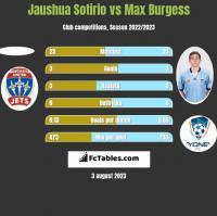 Jaushua Sotirio vs Max Burgess h2h player stats