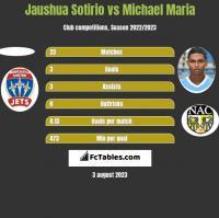 Jaushua Sotirio vs Michael Maria h2h player stats
