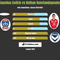 Jaushua Sotirio vs Nathan Konstandopoulos h2h player stats