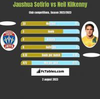 Jaushua Sotirio vs Neil Kilkenny h2h player stats