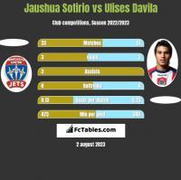 Jaushua Sotirio vs Ulises Davila h2h player stats