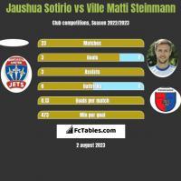 Jaushua Sotirio vs Ville Matti Steinmann h2h player stats