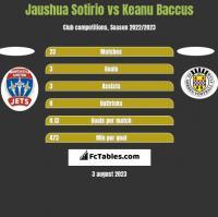 Jaushua Sotirio vs Keanu Baccus h2h player stats
