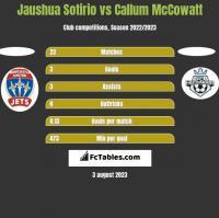 Jaushua Sotirio vs Callum McCowatt h2h player stats
