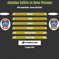 Jaushua Sotirio vs Reno Piscopo h2h player stats
