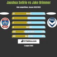 Jaushua Sotirio vs Jake Brimmer h2h player stats