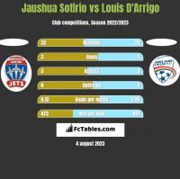 Jaushua Sotirio vs Louis D'Arrigo h2h player stats
