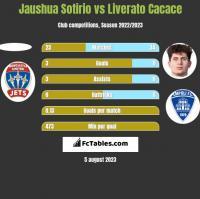 Jaushua Sotirio vs Liverato Cacace h2h player stats