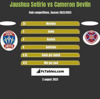 Jaushua Sotirio vs Cameron Devlin h2h player stats