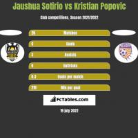 Jaushua Sotirio vs Kristian Popovic h2h player stats