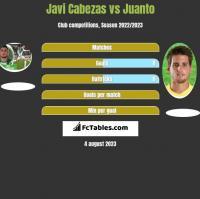 Javi Cabezas vs Juanto h2h player stats