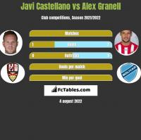 Javi Castellano vs Alex Granell h2h player stats