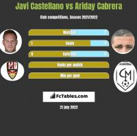 Javi Castellano vs Ariday Cabrera h2h player stats