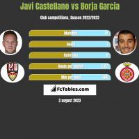 Javi Castellano vs Borja Garcia h2h player stats