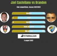Javi Castellano vs Brandon h2h player stats