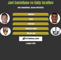 Javi Castellano vs Eddy Israfilov h2h player stats