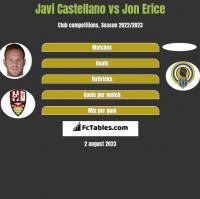 Javi Castellano vs Jon Erice h2h player stats