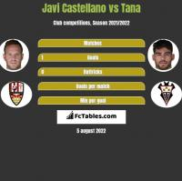Javi Castellano vs Tana h2h player stats