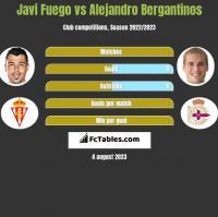 Javi Fuego vs Alejandro Bergantinos h2h player stats
