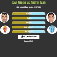 Javi Fuego vs Andrei Ivan h2h player stats