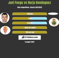 Javi Fuego vs Borja Dominguez h2h player stats