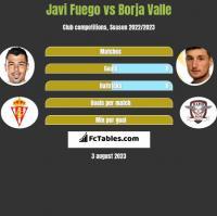 Javi Fuego vs Borja Valle h2h player stats