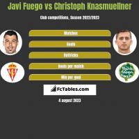 Javi Fuego vs Christoph Knasmuellner h2h player stats