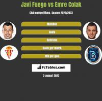 Javi Fuego vs Emre Colak h2h player stats