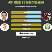 Javi Fuego vs Gaku Shibasaki h2h player stats