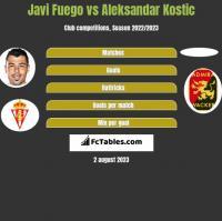 Javi Fuego vs Aleksandar Kostic h2h player stats