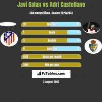 Javi Galan vs Adri Castellano h2h player stats
