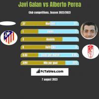 Javi Galan vs Alberto Perea h2h player stats