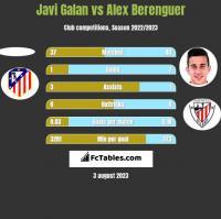 Javi Galan vs Alex Berenguer h2h player stats