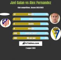 Javi Galan vs Alex Fernandez h2h player stats
