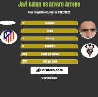 Javi Galan vs Alvaro Arroyo h2h player stats