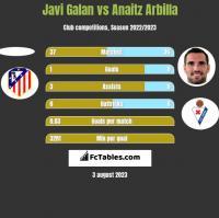 Javi Galan vs Anaitz Arbilla h2h player stats