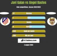 Javi Galan vs Angel Bastos h2h player stats