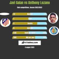 Javi Galan vs Anthony Lozano h2h player stats