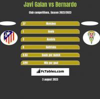 Javi Galan vs Bernardo h2h player stats
